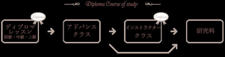 DiplomaMap1-5